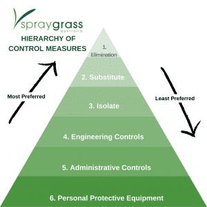 Spray Grass Australia Hierarchy of Control Measures Image